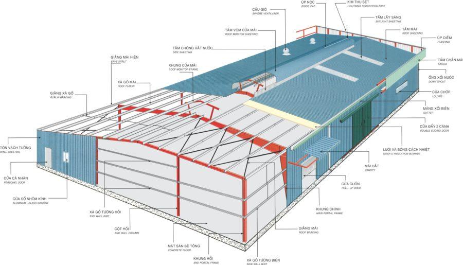 Mô hình nhà thép tiền chế chuẩn