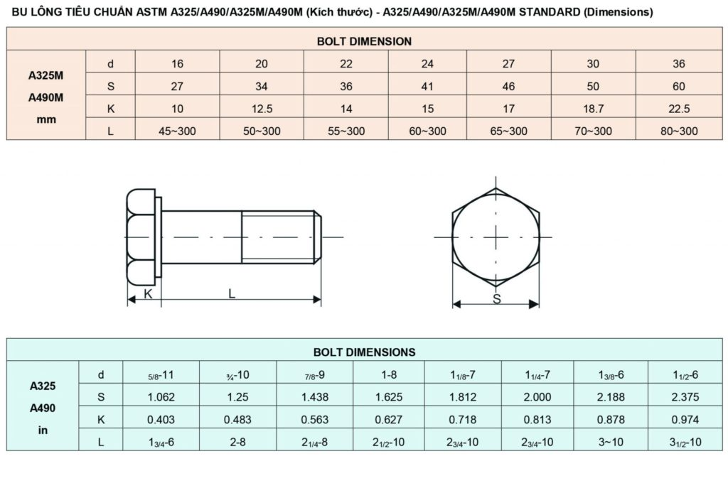 Bulông tiêu chuẩn ATSM A325